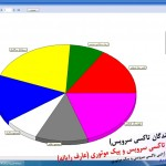 نمودار کارکرد رانندگان تاکسی سرویس در نرم افزار