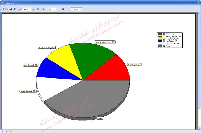 نمودار کارکرد به تفکیک درمان نرم افزار درمانگاه