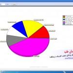 نمودار خدمات انجام شده برای بیماران